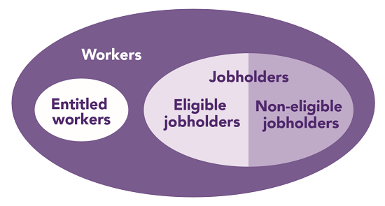 AE detailed guidance 1 - Figure 1: The different categories of worker