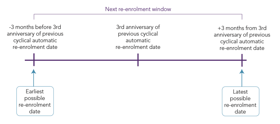 Automatic enrolment Detailed guidance 5: An explanation of the automatic enrolment process Fig 2