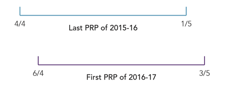 AE detailed guidance 3 - Figure 1: Relevant pay reference periods across the tax  year change