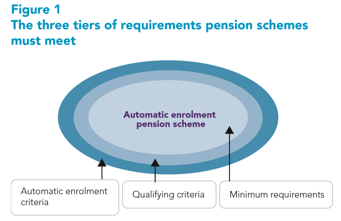 AE Detailed guide 4-1: The three tiers of requirements pension schemes must meet