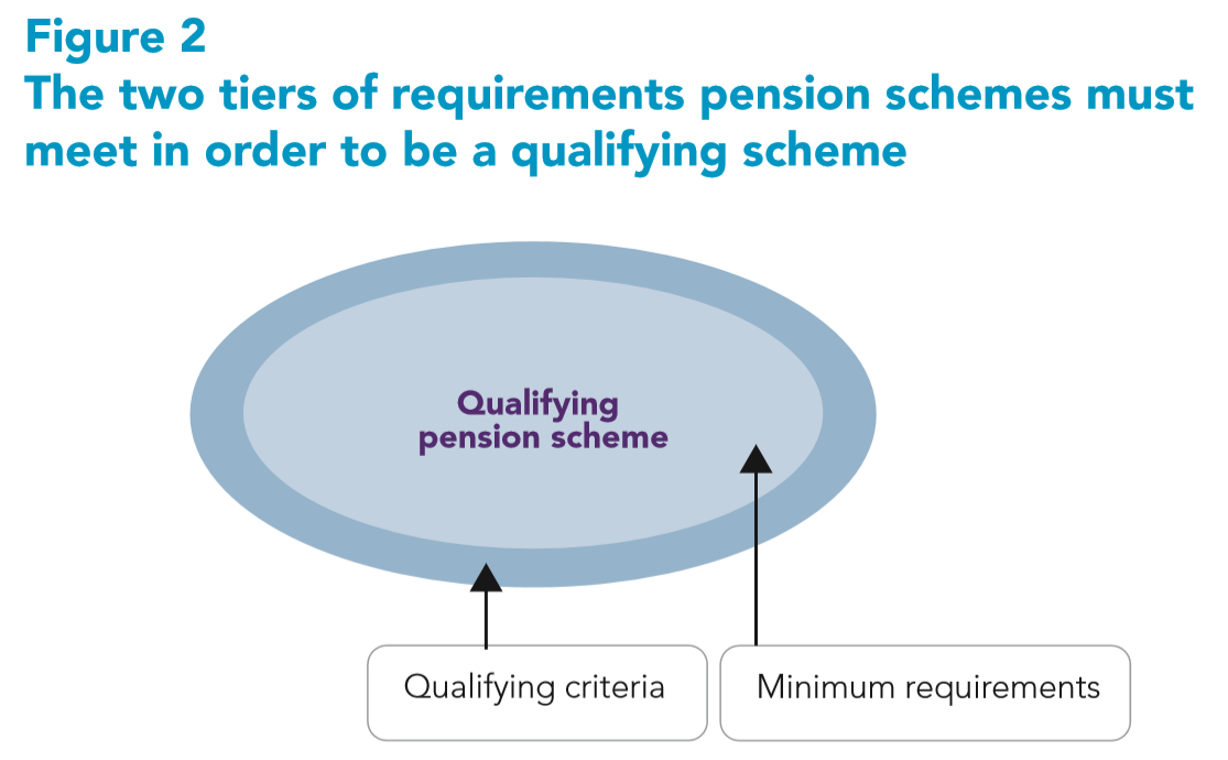 AE Detailed guide 4-2: The two tiers of requirements pension schemes must meet in order to be a qualifying scheme