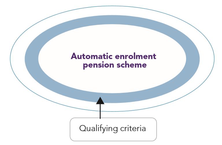 AE Detailed guide 4-4: Qualifying criteria