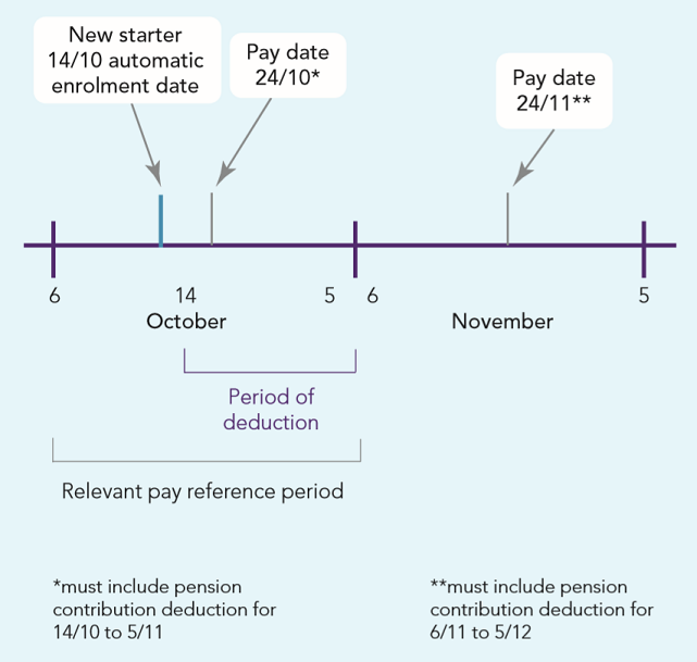Automatic enrolment Detailed guidance 5: An explanation of the automatic enrolment process Fig 1