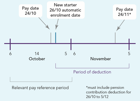 Automatic enrolment Detailed guidance 5: An explanation of the automatic enrolment process Fig 3