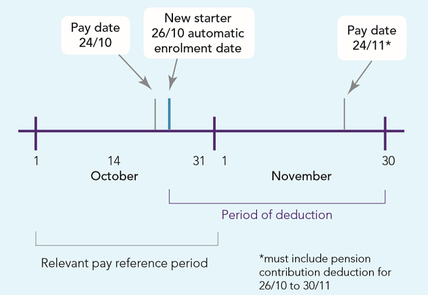 Automatic enrolment Detailed guidance 5: An explanation of the automatic enrolment process Fig 4