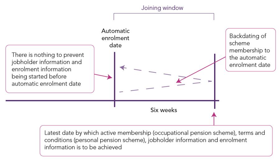 Summary of automatic enrolment process
