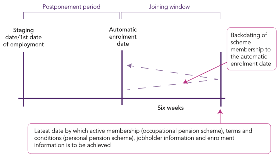 Summary of automatic enrolment process with postponement