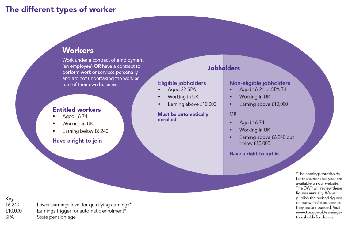 Detailed guidance for employers Resource: The different types of worker