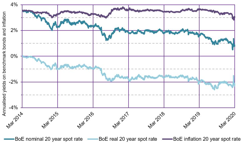 Figure 1: Benchmark yields
