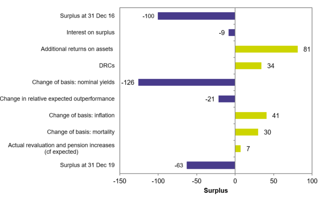 Figure 5a: Estimated impact of market conditions on deficits of all Tranche 15 schemes – December 2016 to December 2019