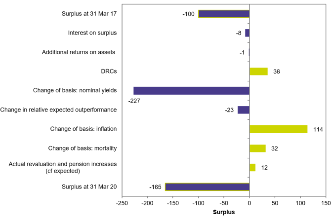Figure 5b: Estimated impact of market conditions on deficits of all Tranche 15 schemes – March 2017 to March 2020