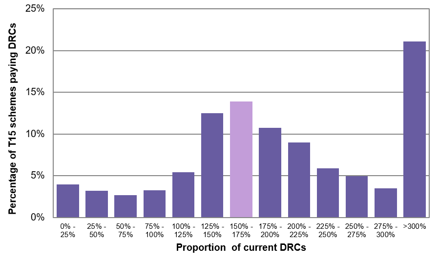 Figure 7: Modelled Tranche 15 DRCs as a proportion of current DRCs – based on same RP end date as last valuation, or three years if longer