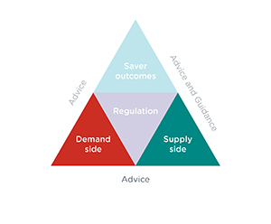 Triangle divided into four parts only the bottom two sections are fully visible: Left side – Demand side. Right side – Supply side. Below the triangle is the word 'Advice'.