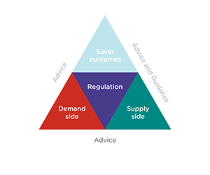 Triangle divided into four sections, only three sections are fully visible, bottom right – Supply side, bottom left - Demand side, centre - Regulation. Below the triangle is the word 'Advice'