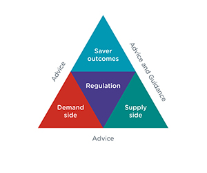 Triangle divided into four parts, central: regulation, left bottom: demand side, right bottom: supply side, top: Saver outcomes. On the outside of the triangle the three sides are further annotated - left side has 'Advice', right side has 'Advice and guidance', bottom has 'Advice'.