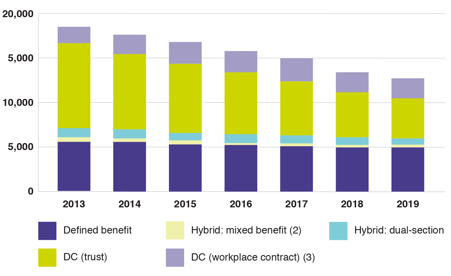 Graph showing total WPP across sector by year (exc SSAS) from 2013 - 2019