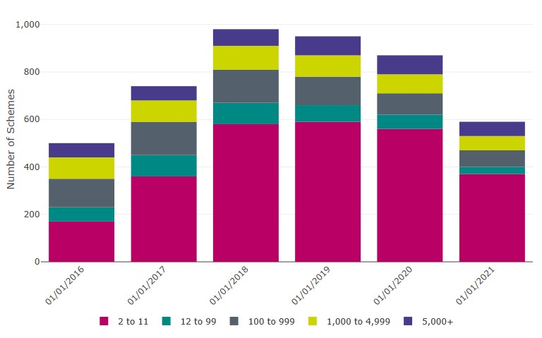 Bar chart of the Table 5 data table below.