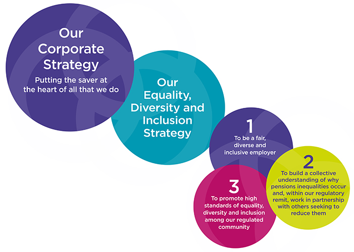 Equality diversity inclusion and corporate overarching strategies