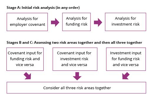 IRM-internal-risk-analysis