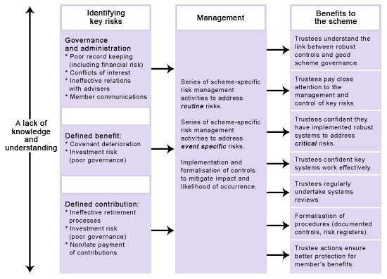 internal controls - good pension scheme governance   The