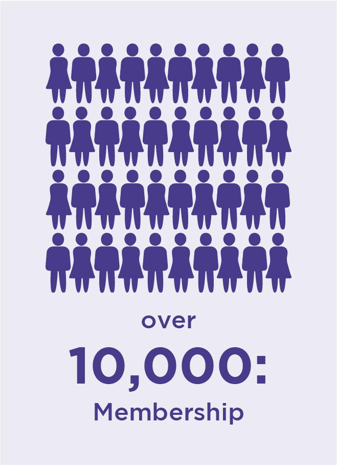 Over 10,000: membership