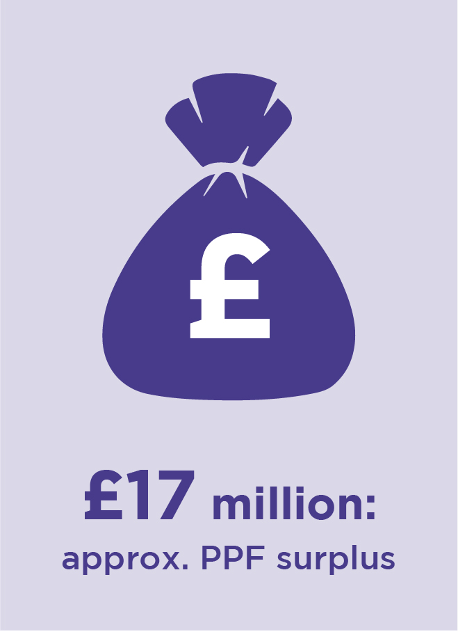 £17 million approximately PPF surplus