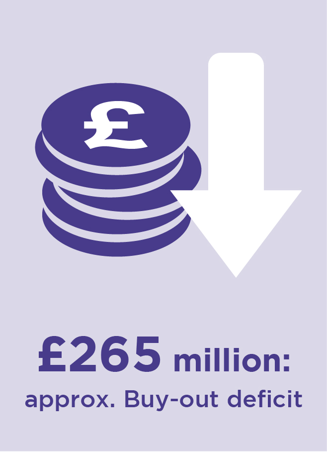 £265 million: approximately. Buy-out deficit