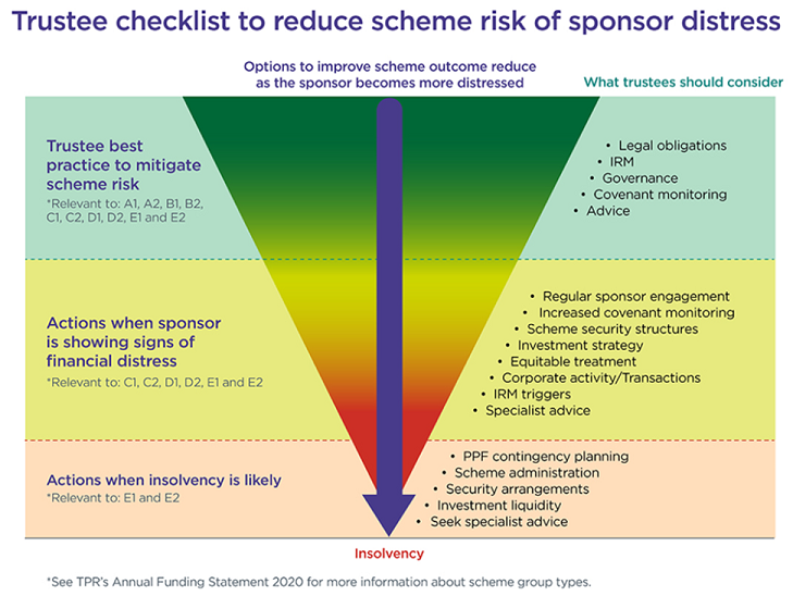 Trustee checklist to reduce scheme risk of sponsor distress