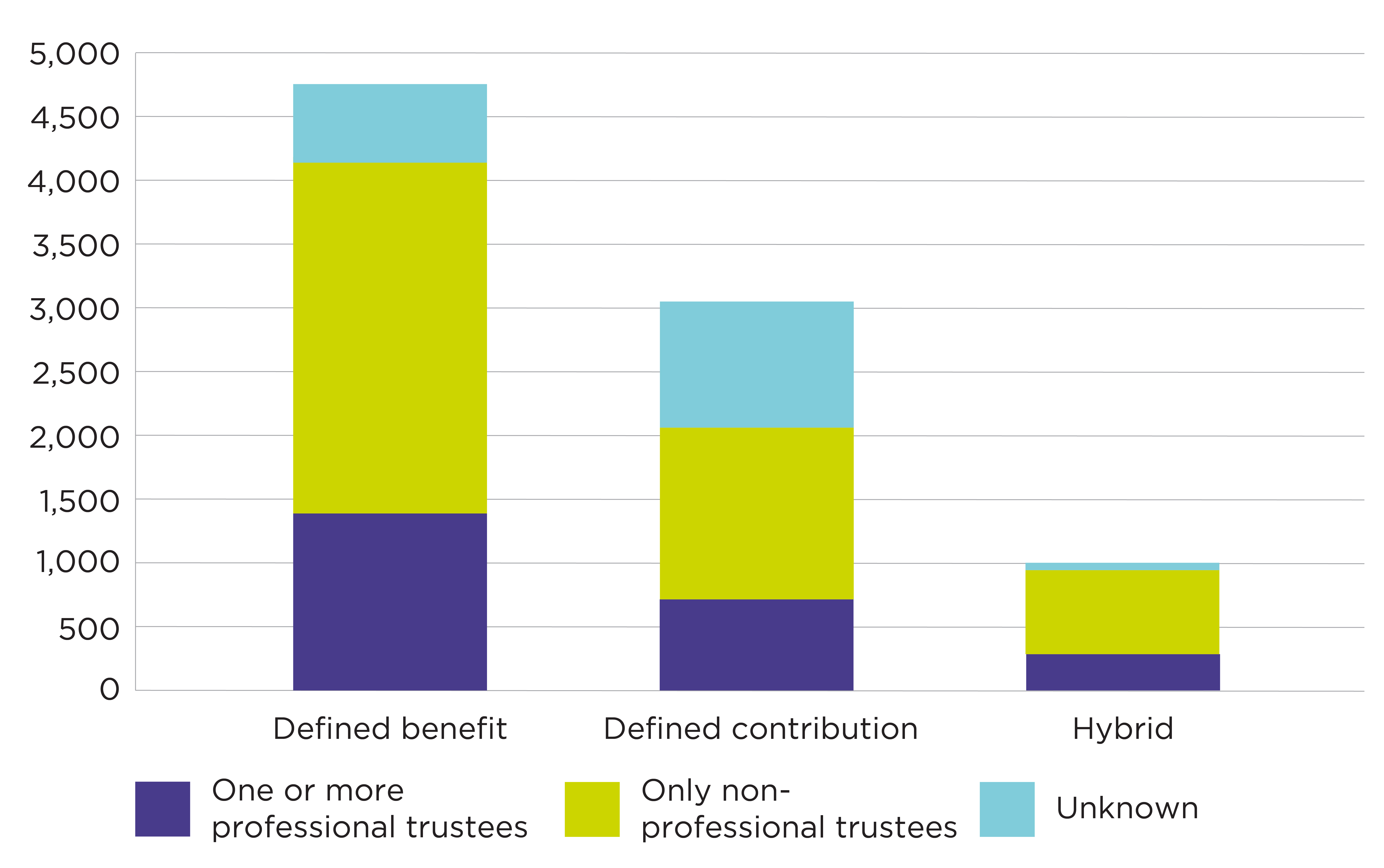 Graph showing schemes by the professional status of their trustee board