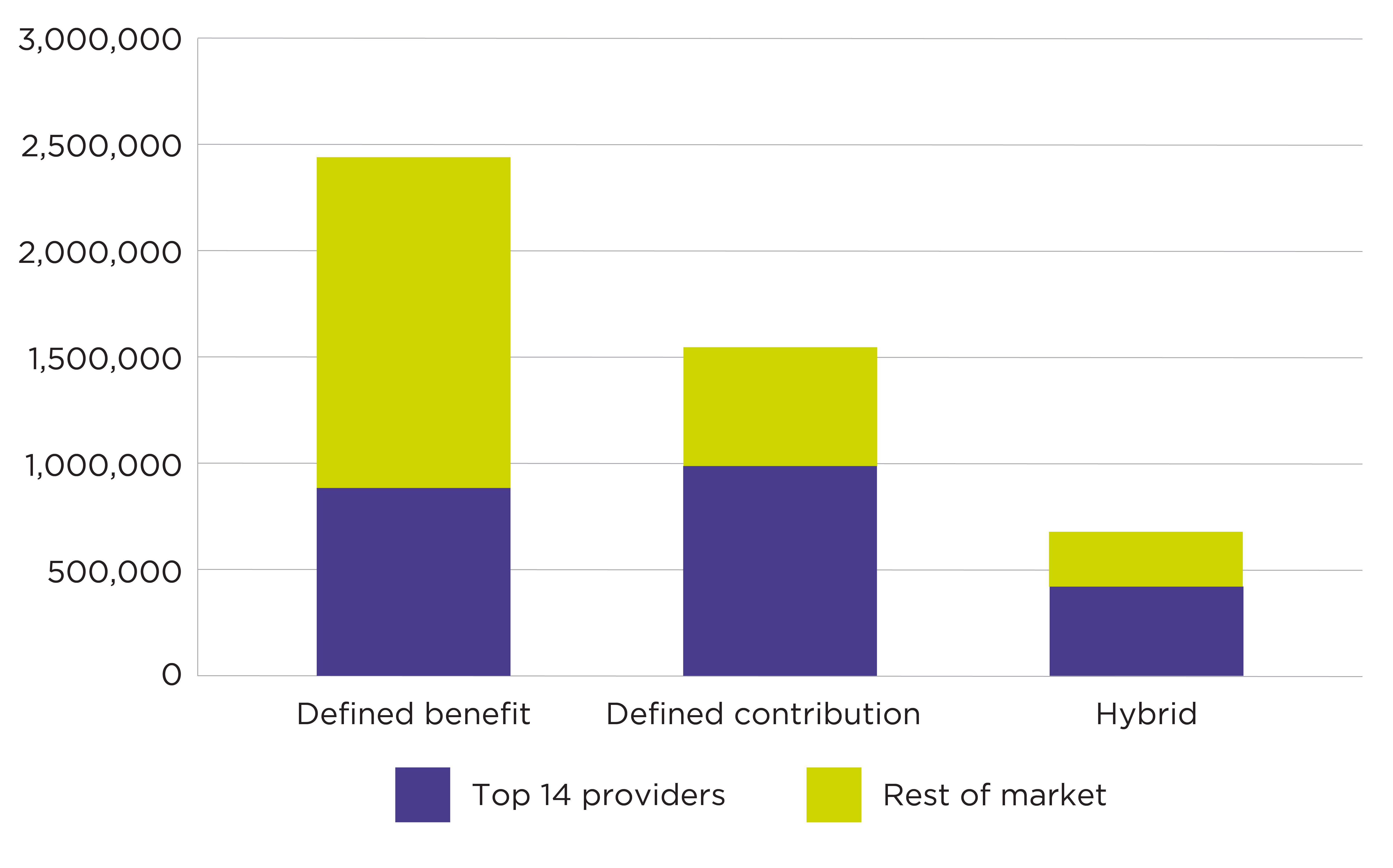Graph showing administrator coverage of members by benefit type