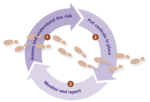 Cyber_risk_assessment_cycle