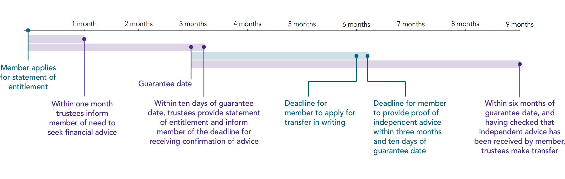 timeline-statutory-transfers-2015