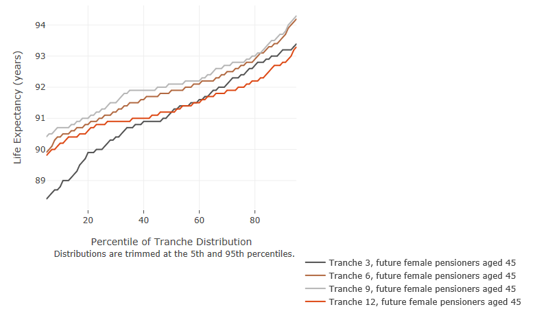 Figure 9a Distribution of life expectancy assumptions for future female pensioners currently aged 45 Tranches 3, 6, 9, 12