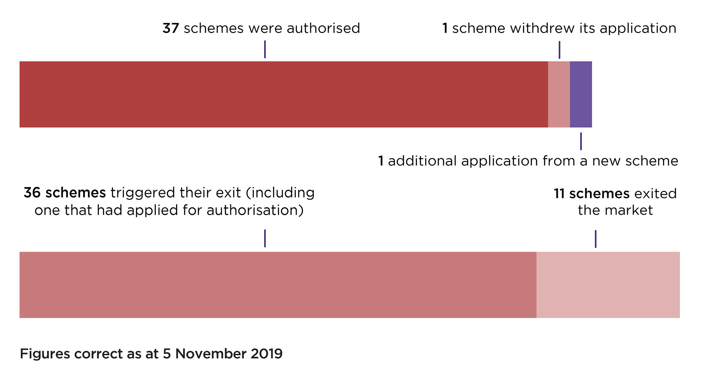 Chart shows: 37 schemes authorised, 1 withdew its application, 1 additional application from a new scheme, 36 triggered their exit (including one that had applied for authorisation), 11 exited the market. Figures correct as at 5 November 2019